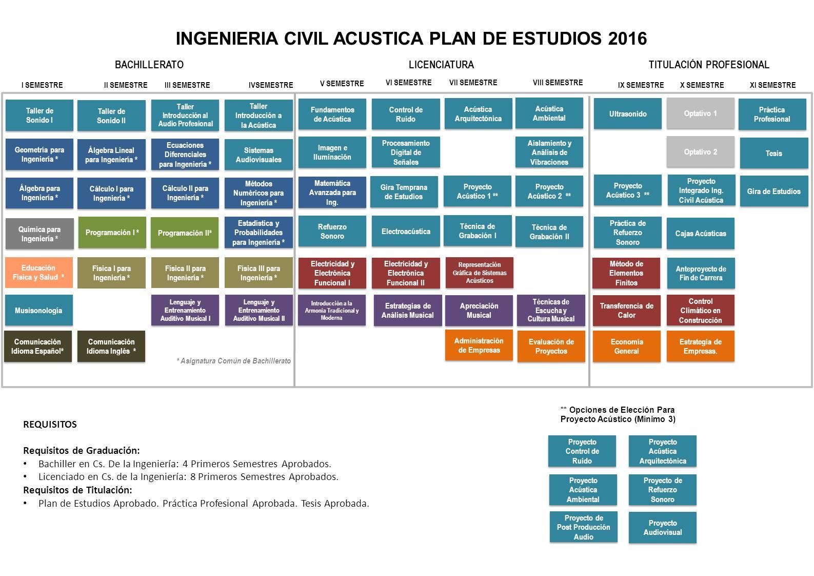 Plan_Ing_Civil_Acustica_2016